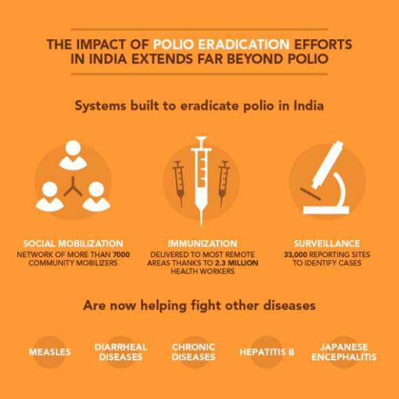 As India marks three years since its last case of polio, a look at how the eradication program is helping serve broader health goals.