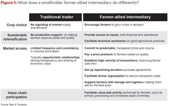 Farmer-Allied Intermediaries